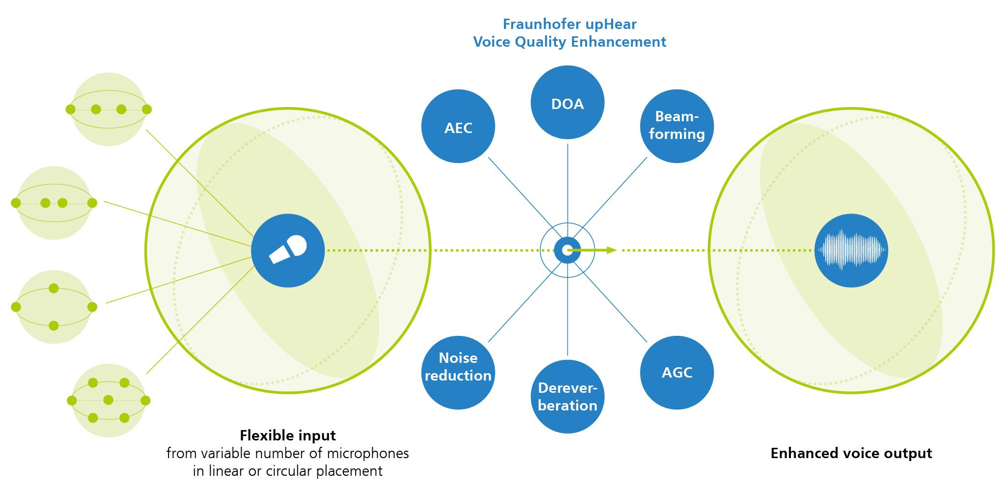 Fraunhofer upHear Voice Quality Enhancement