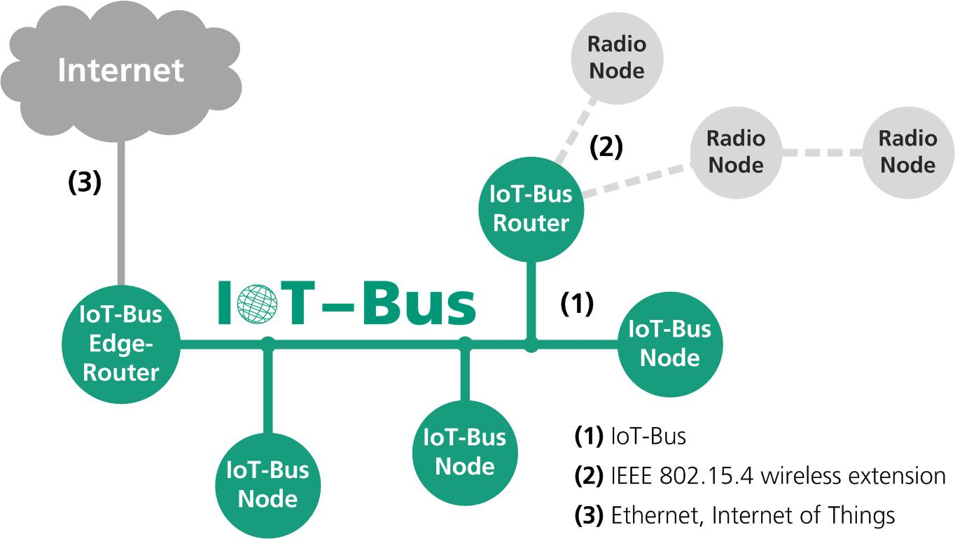 IoT-Bus – The Secure Communication Bus